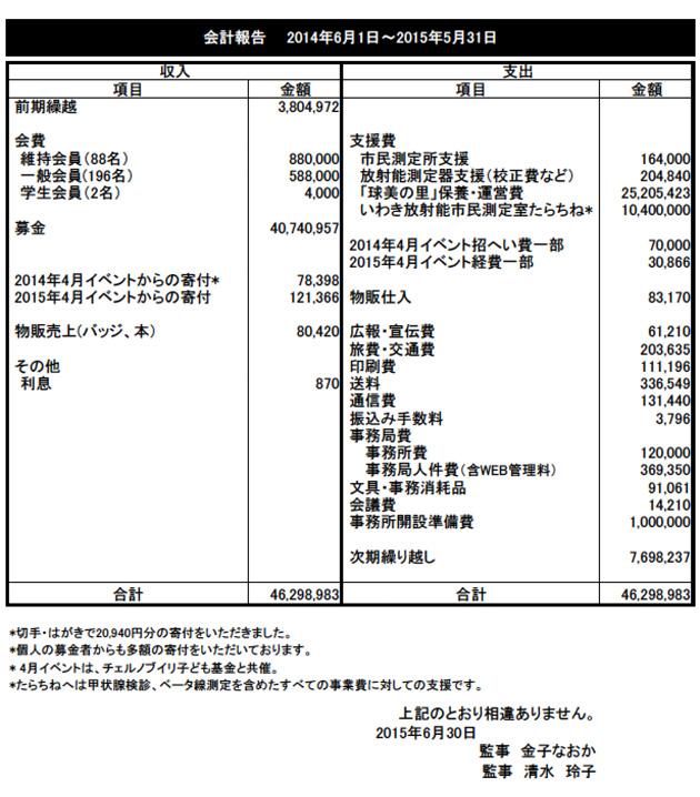 会計報告(2014年6月1日~2015年5月31日)