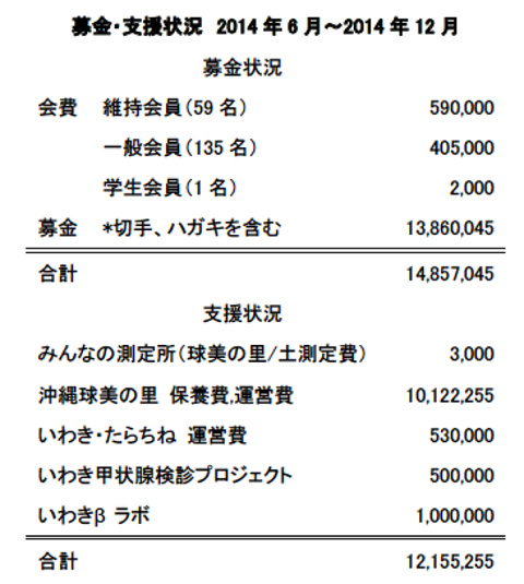 募金・支援状況(2014年6月~12月)