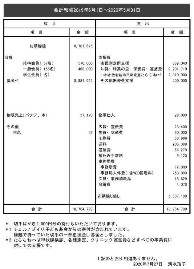 会計報告(2019年6月1日~2020年5月31日)