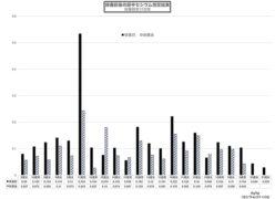 保養前保養後の尿中セシウム検査結果