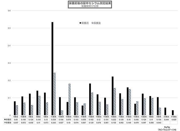 保養前保養後の尿中セシウム検査結果 保養期間17日間 データ提供:たらちね、測定協力:新宿代々木市民測定所