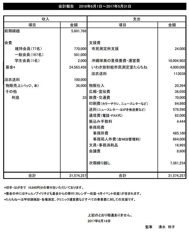 2016年度会計報告(2016年6月1日~2017年5月31日)