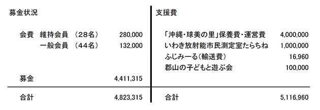 募金状況・支援費 2017年6月〜2017月10月(2017年10月30日現在)