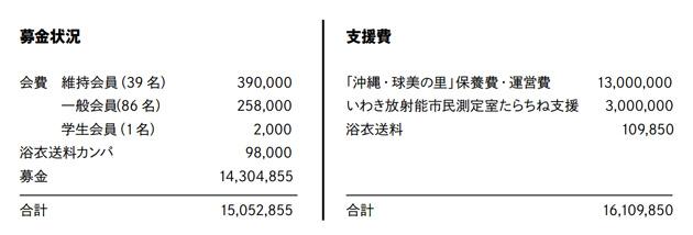 募金状況 会費 維持会員(39名)390,000    一般会員(86名)258,000    学生会員(1名)2,000 浴衣送料カンパ98,000 募金14,304,855 合計15,052,855 支援費 「沖縄・球美の里」保養費・運営費13,000,000 いわき放射能市民測定室たらちね支援3,000,000 浴衣送料109,850 合計16,109,850