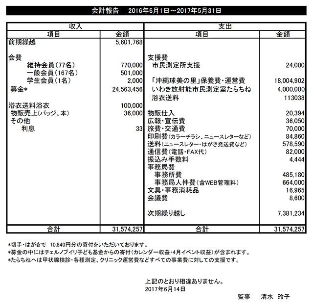決算報告(2016年6月1日~2017年5月31日)