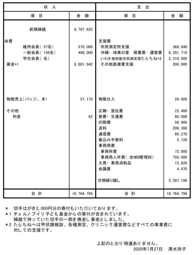 会計報告2019年6月1日~2020年5月31日