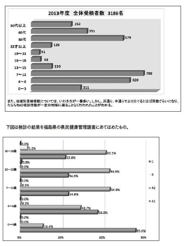 下図は検診の結果を福島県の県民健康管理調査にあてはめたもの。