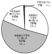 放射能に対する不安についてのアンケート結果